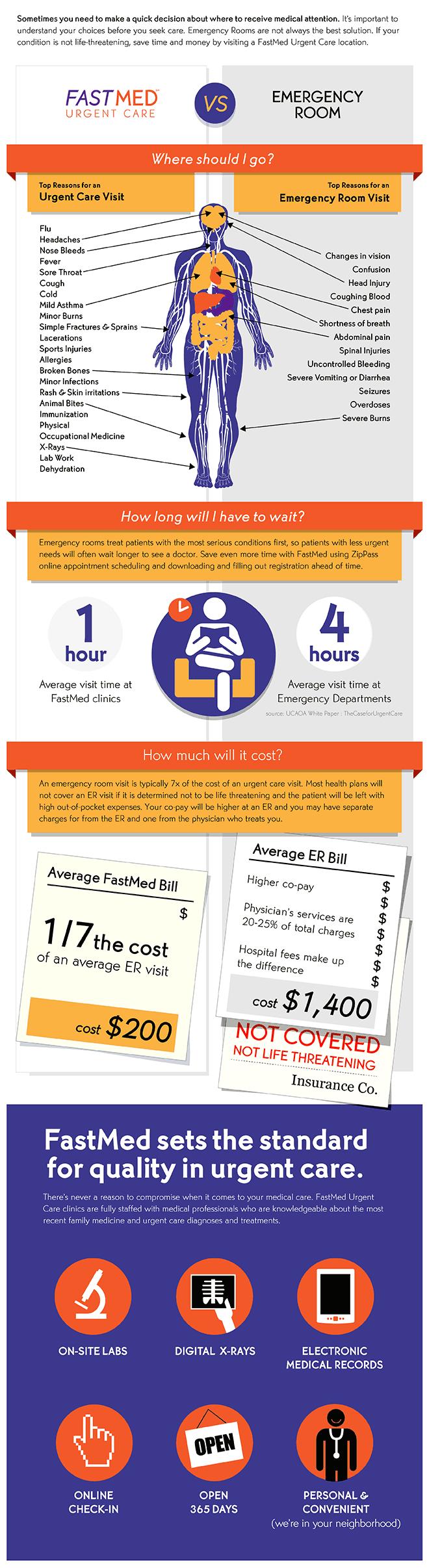 Urgent Care versus the Emergency Room