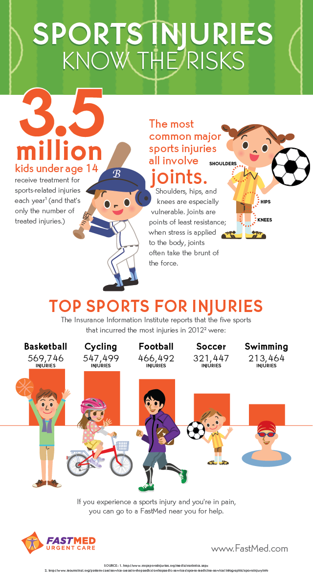 Sports Injuries: Know the Risks