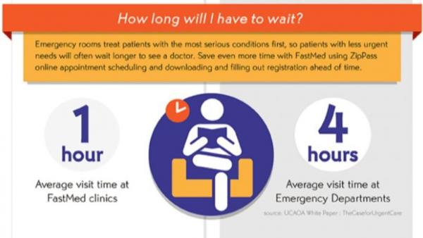 Express Urgent Care at FastMed patients in and out in an hour