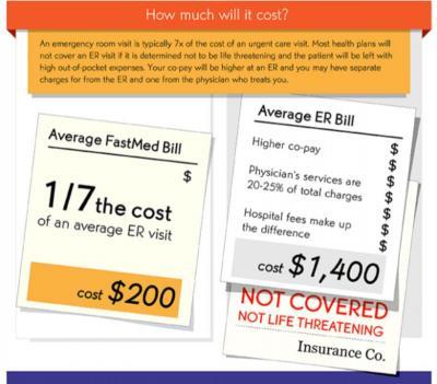 Cost fastmed vs ER