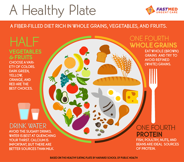 The Perfect Healthy Plate of Food [INFOGRAPHIC]
