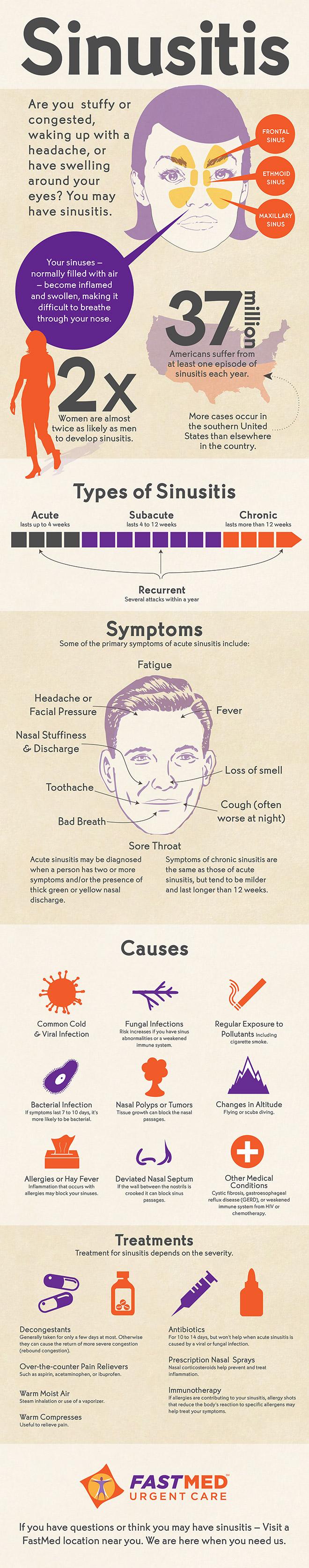 Sinusitis Infographic